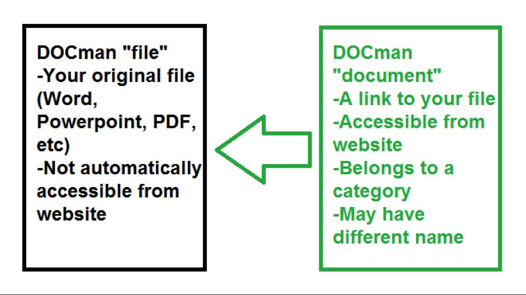 What is DOCMan?